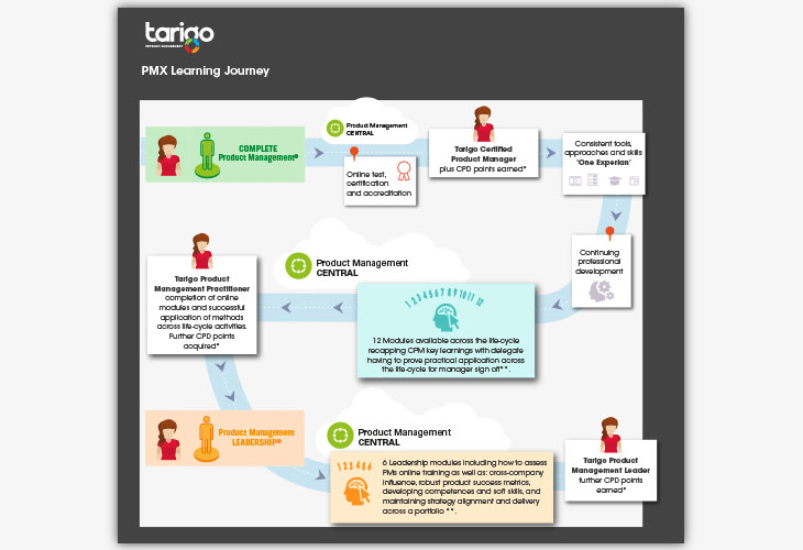 Tarigo Roadmap